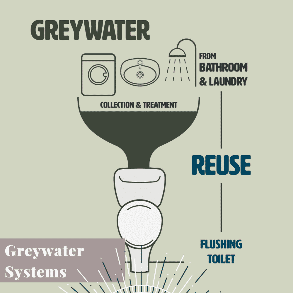 TYY What We Offer greywater